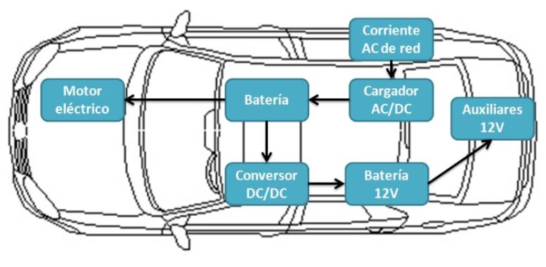 Elementos y funcionamiento vehículo eléctrico